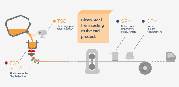 Grafikdesign mit ESD, TSD, SRM und OFM. Clean Steel - from casting to the end product.