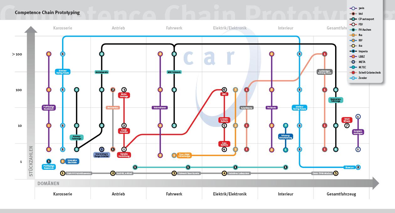 Illustration zum Compentence Chain Prototyping.