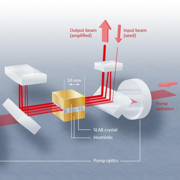 Illustration eines Laserverstärkers.