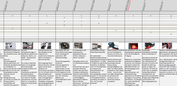 Tabelle mit Produkten von Pixargus.